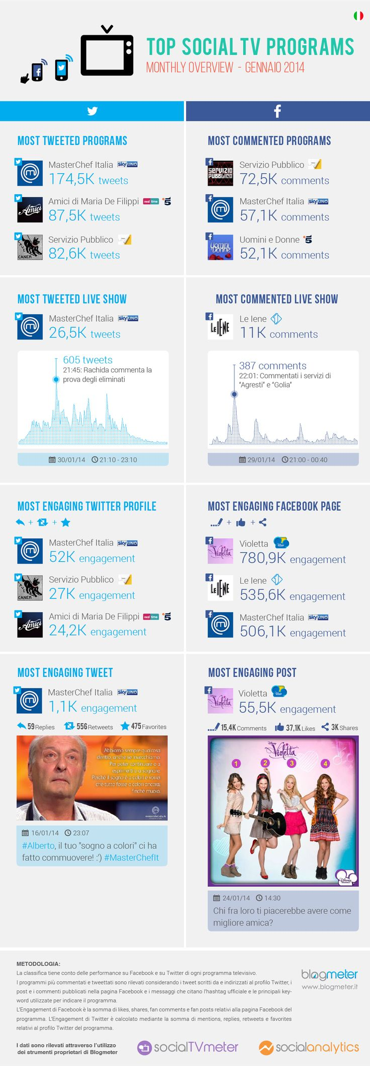 Top Social TV Programs gennaio 2014