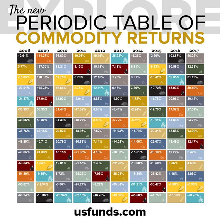 At the start of every year, we #update our Periodic Table of #Commodity Returns. Visit our website to explore 10 years' worth of data on basic materials such as aluminum, zinc and everything in between.  #economy #commodities #resources #gold #palladium #platinum #aluminum #investing #investment #investor #usfunds #usglobal