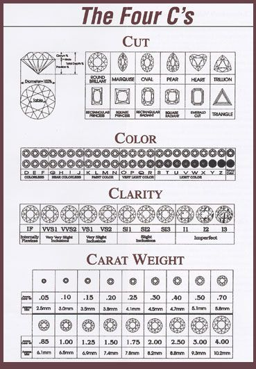 31 best Must know diamond details images on Pinterest Jewelry - sample diamond chart