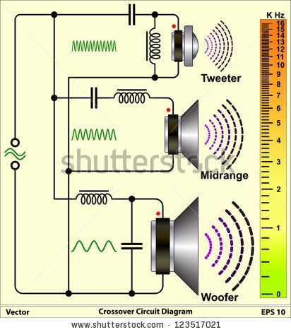 Three frequency speakers – #electronic #frequency …