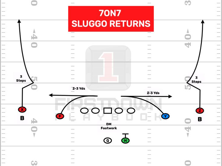 Flag or 7on7 play in 2021 flag football play book