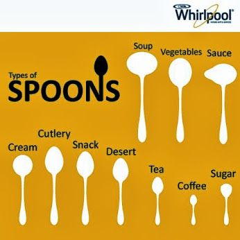 """Type of Spoons #Dining #Etiquette #Cutlery <button class=""""Button Module borderless hasText vaseButton"""" type=""""button""""> <span class=""""buttonText""""> More </span> </button>"""