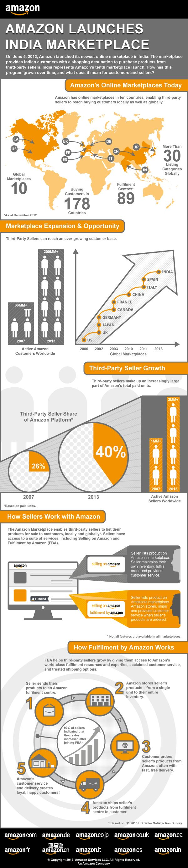 E-commerce in India is heating up today as Amazon (NASDAQ:AMZN) has finally launched its site in India 1 – albeit very quietly. As reported by TheNextWeb, the Amazon India site only sells books for now, and the closest thing we have to a press release from Amazon is this infographic. http://www.techinasia.com/amazon-india-launch/