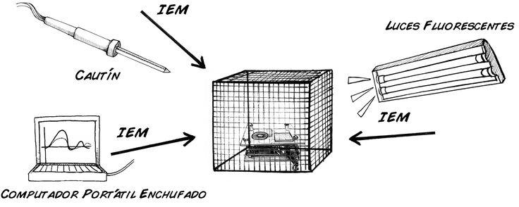 Experimento: La Jaula de Faraday