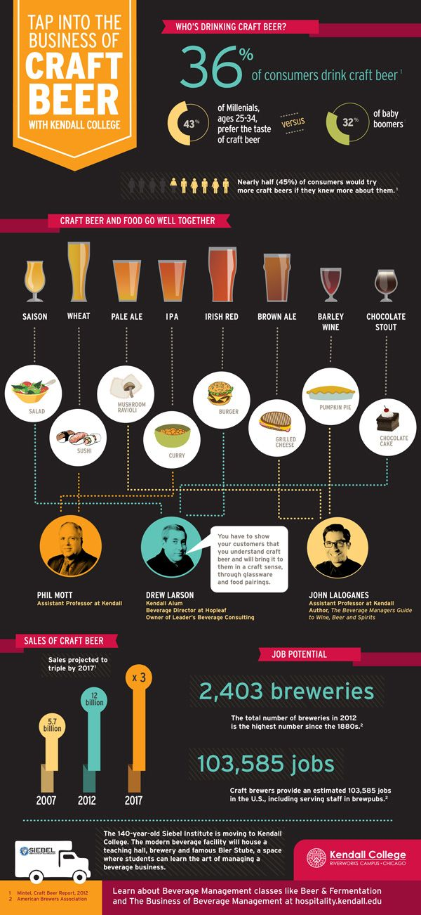 Tap Into The Business Of Craft Beer With Kendall College [infographic] - Daily Infographic