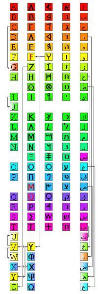Alphabet Evolution