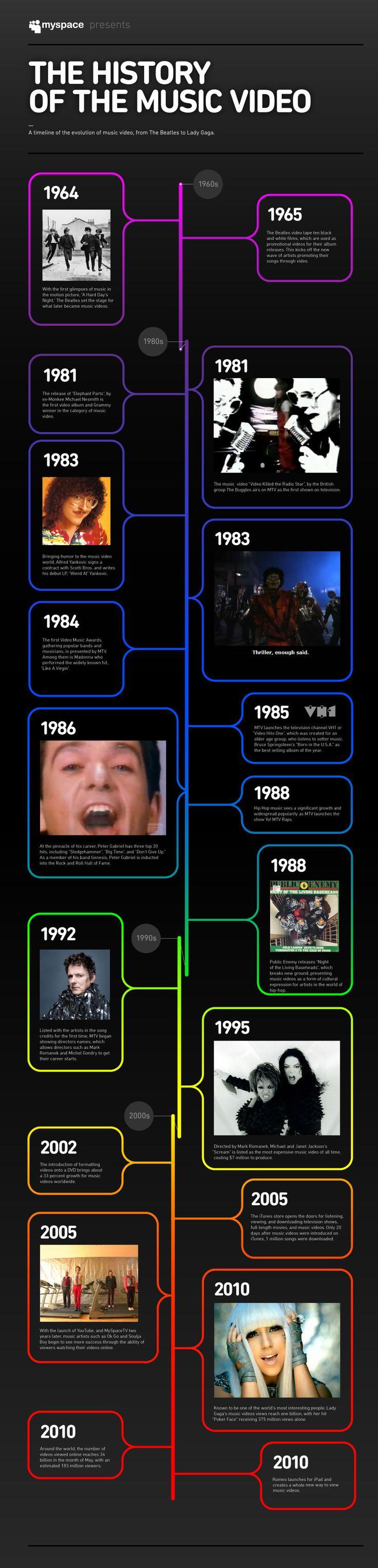 Timeline del vídeo musical #infografia #infographic