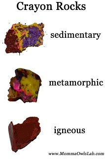 Here's a nice description of an activity to model sedimentary, igneous, and metamorphic rocks with crayons.