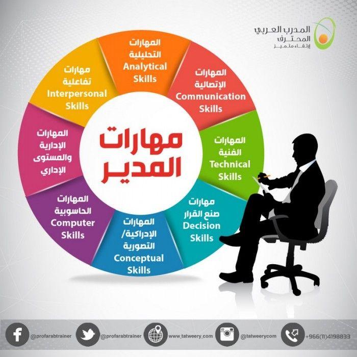 عزيزي المدير تجنب إلقاء اللوم على الآخرين إذا لم يؤدى الموظفين العمل بشكل جيد فإن ذ Interpersonal Communication Skills Leadership Development Study Skills