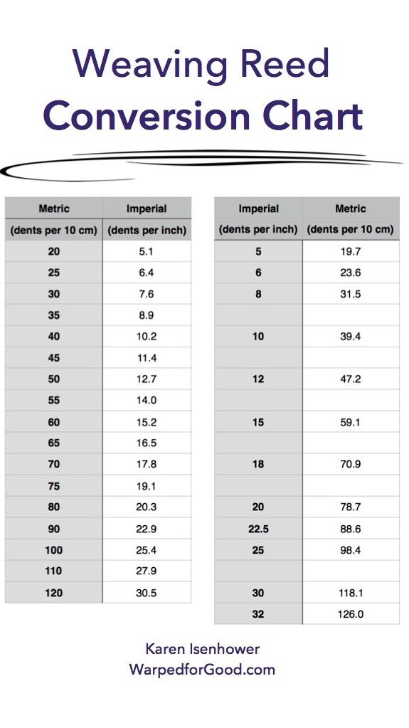 Weaving reed metric/imperial conversion chart.
