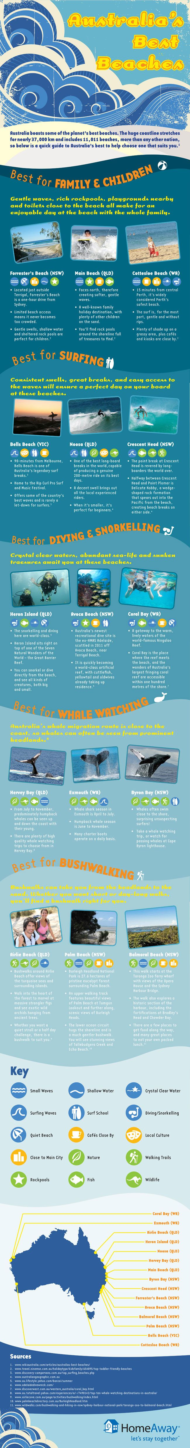 Australia's Best Beaches [Infographic] Best Surfing, Best Diving & Snorkeling, Best Whale Watching, Best Bushwalking & Best Beaches for Families and Kids  ... and if you need a rental car to get you to these beaches.. check out www.car-booker.com