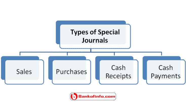 advantages of the four different special journals Appendix special-purpose journals most business transactions—90 to 95 percent—fall into one of four categories each kind of transaction can be recorded in a special-purpose journal.