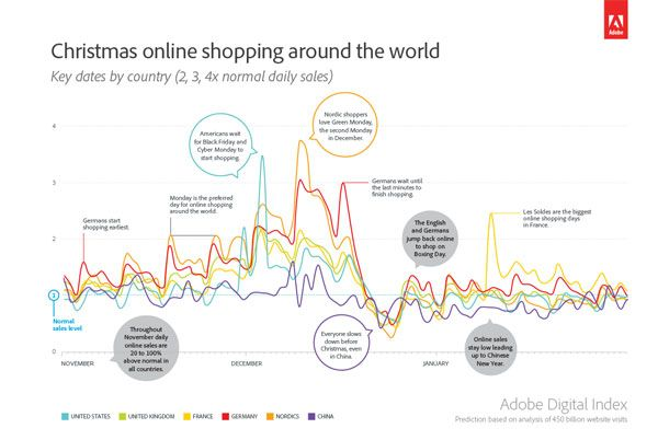 Adobe Digital Index graphs how online shoppers in the US, UK, Germany, France, China and Nordic countries behave during a typical holiday season.  Nordic shoppers peak on Green Monday (the second Monday in December)