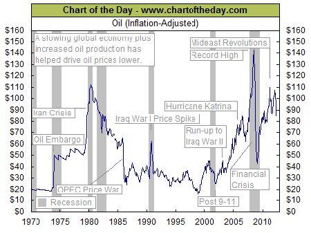 График: цена на нефть с учетом инфляции за 1970–2012 гг. - Быстрый Slon