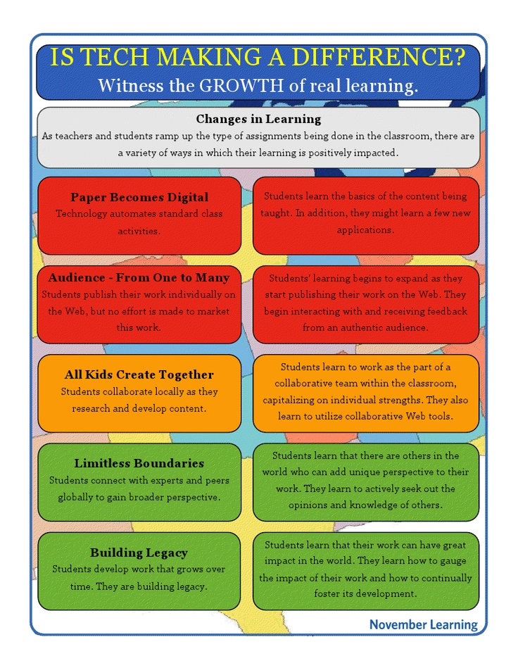 relationship between technology integration in the classroom and instructional design