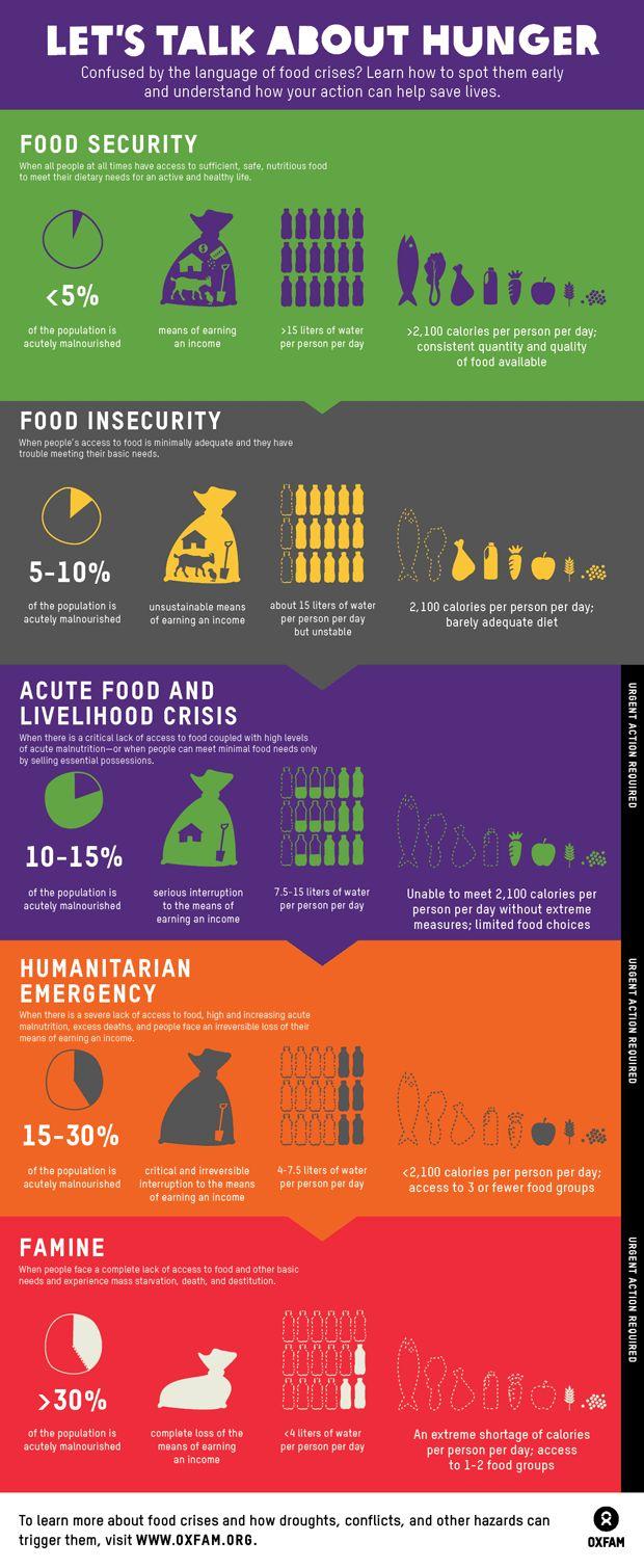 Infographic to make HUNGER more understandable. #globalliteracy #moralliteracy #21stcenturyeducators