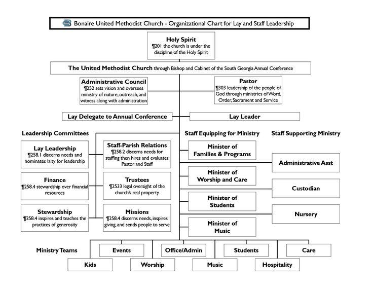 Best Organizational Chart Images On   Organizational