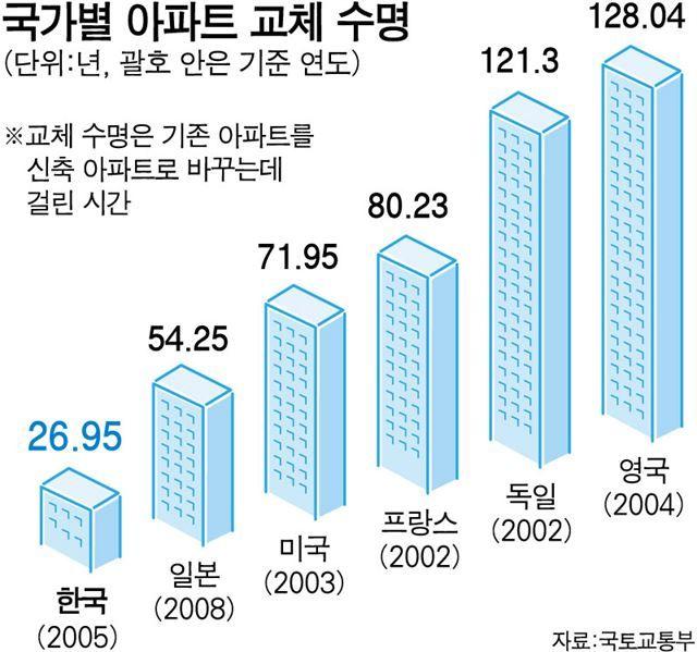 한국일보 : 경제 : 주택 수명 느는데… 재건축 정책 '역주행'