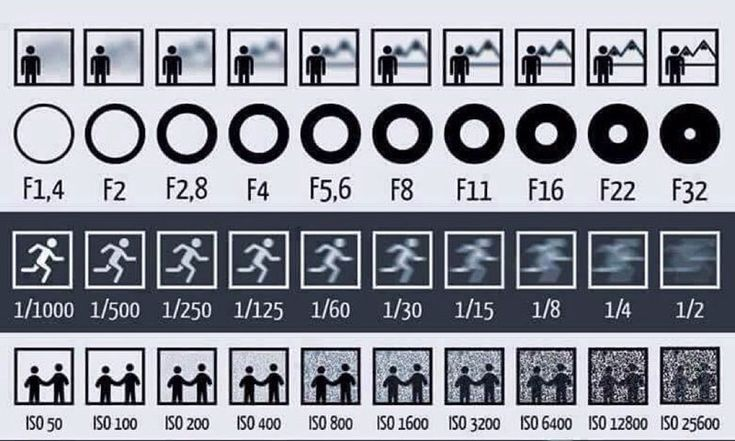 Simple Chart Shows How Aperture, Shutter Speed and ISO Affect Your Photos