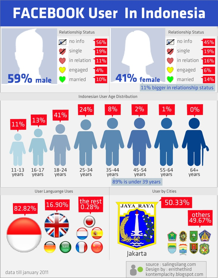 infographic indonesia - Google Search
