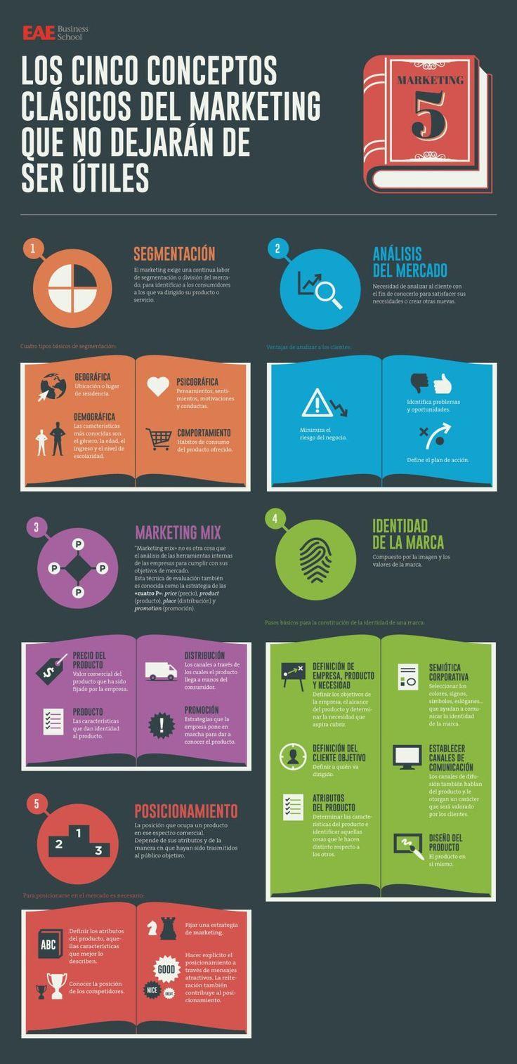 5 conceptos clásicos del marketing que no dejarán de ser útiles #infografia #infographic #marketing Leia os nossos artigos sobre Marketing Digital no Blog Estratégia Digital.