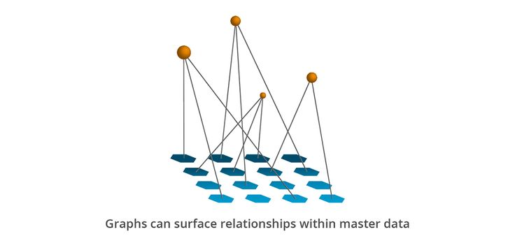 Using graphs to analyze the connections between master records goes beyond the power of relational repositories.