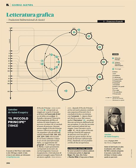 #information #design #editorial Intelligence in Lifestyle Magazine Francesco Franchi