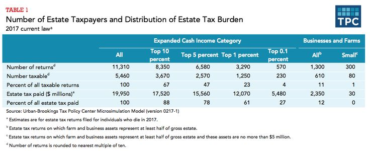 Who pays estate taxes - very few farms or small businesses http://www.taxpolicycenter.org/briefing-book/who-pays-estate-tax