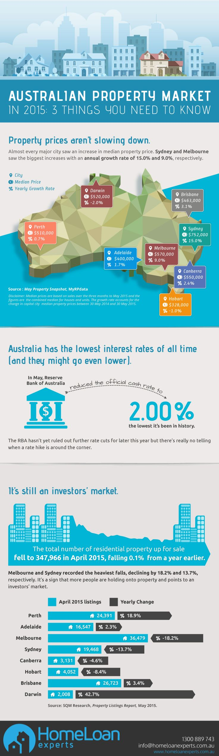 3 Things you need to about the Australian property market in 2015! #tips #infographic #price