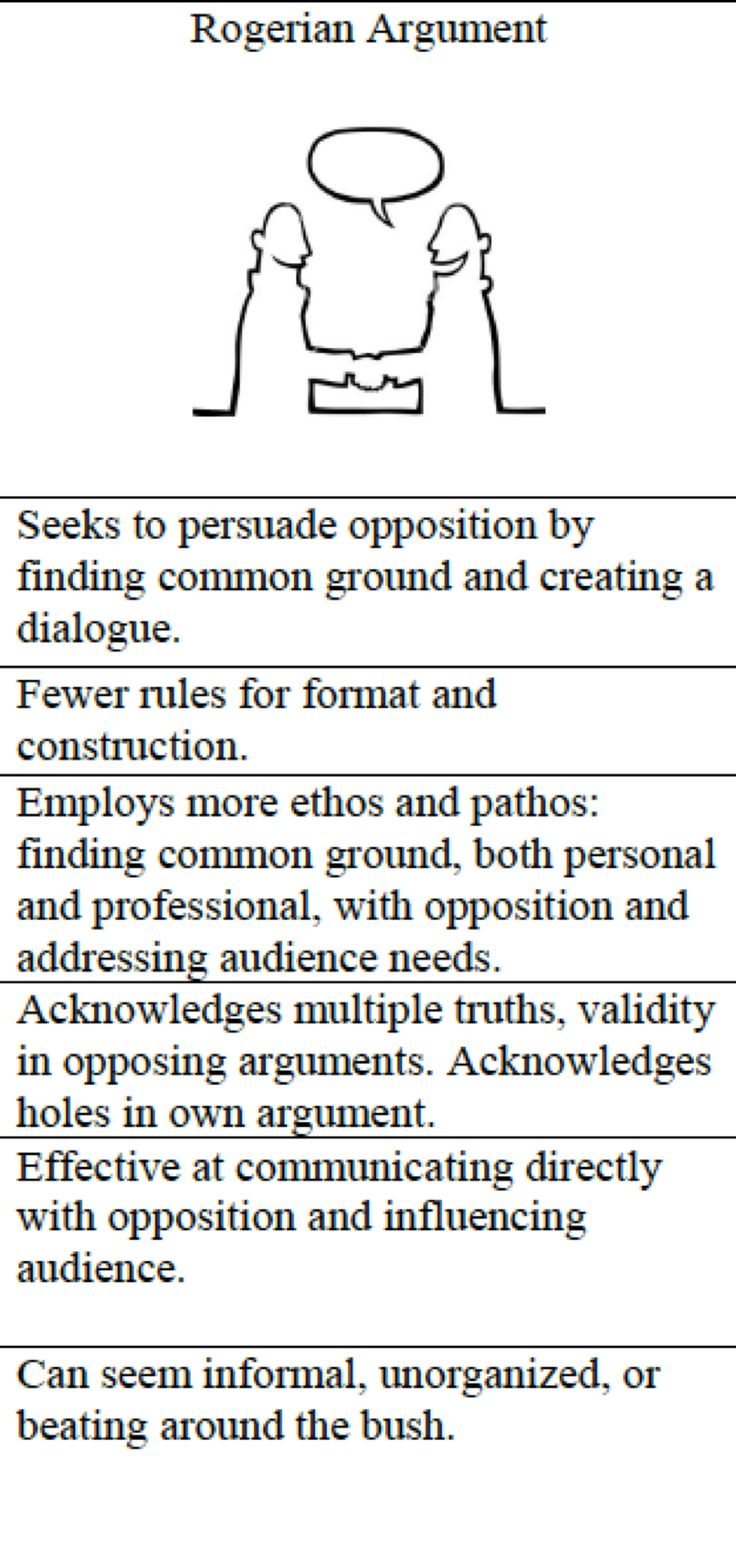 best images about rogerian traditional models rogerian argument places more emphasis on the relationship between audience and subject than other rhetorical theories