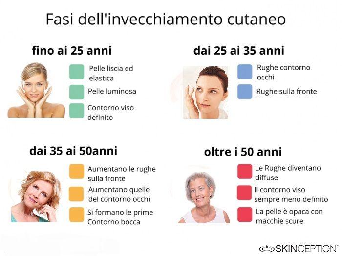 Conosci le 4 fasi dell'invecchiamento cutaneo? e sai come rimediare? - http://www.skinception.it/anti-age-trattamenti.html