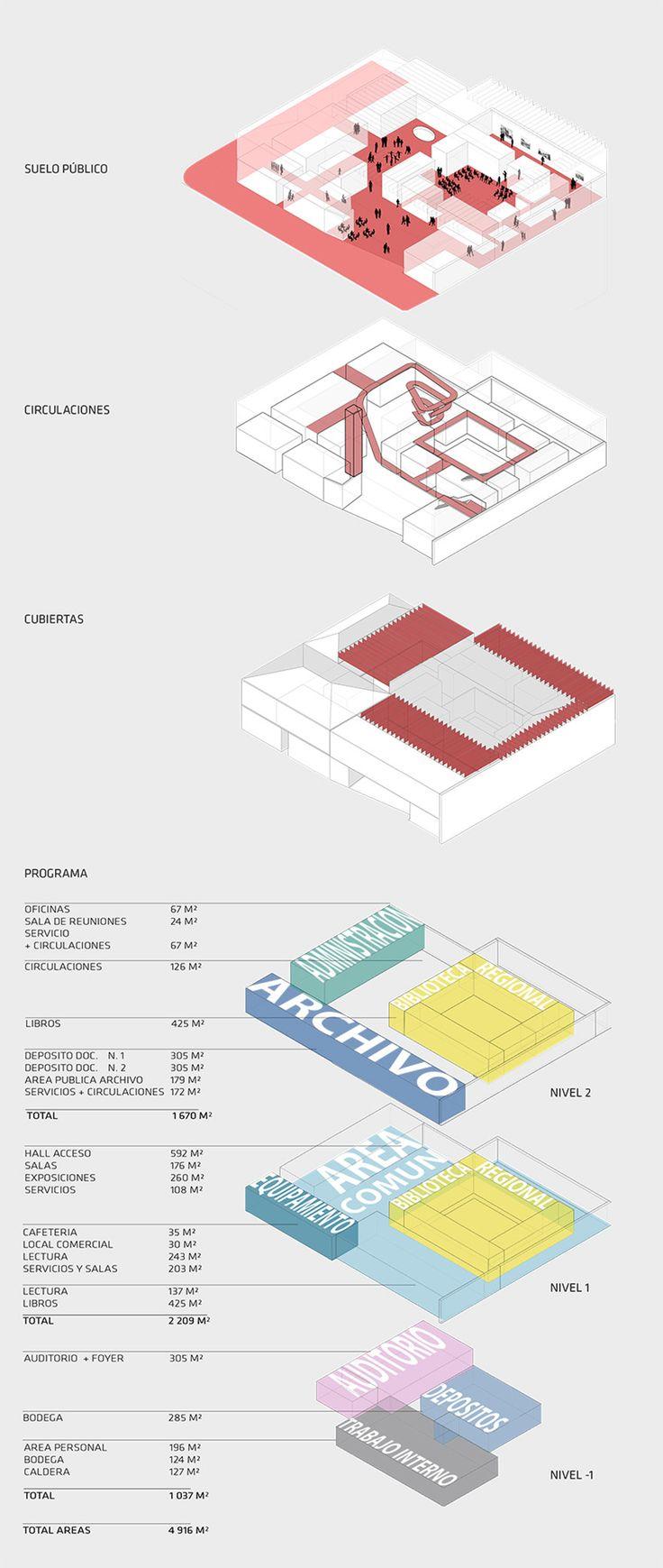 Segundo Lugar en concurso de habilitación y construcción Archivo y Biblioteca Regional de Punta Arenas / Chile,Esquema programático. Image Cortesia de LyonBosch Arquitectos y B+V Arquitectura