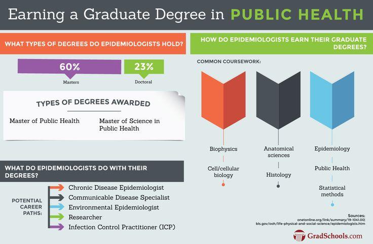 job opportunities for public health majors health Pinterest - epidemiologist sample resumes