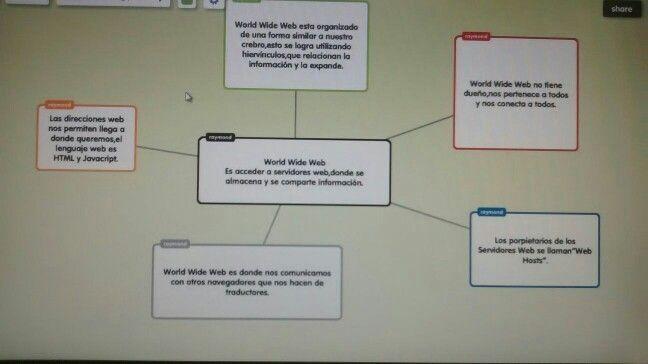 Mapa conceptual realizado por Paula Caunedo, Raymond Vega y Koraima Jiménez (4º ESO)
