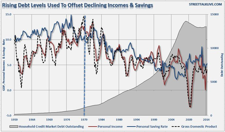 The Drag On Sustainable Economic Growth