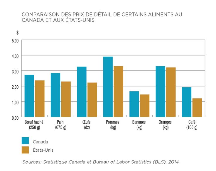 Les prix de détail au Canada sont plus élevés qu'aux États-Unis, pas seulement pour le lait!