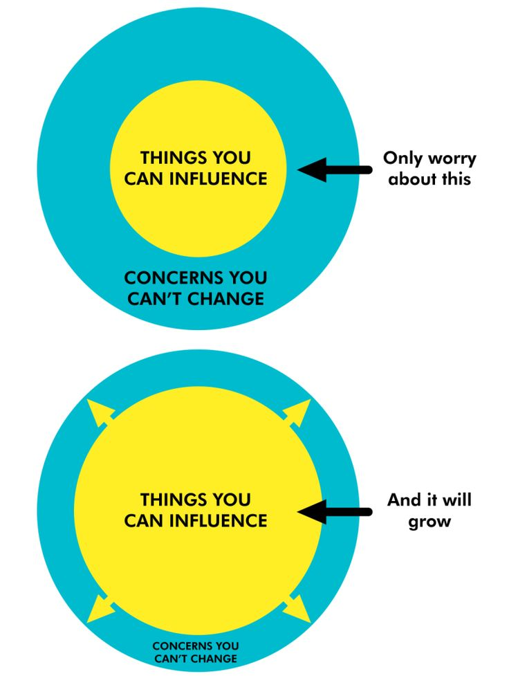 Your circle of influence from the 7 Habits of Highly Effective People
