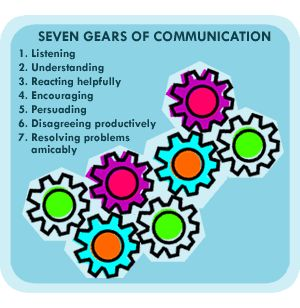 utilizing leadership and communication in management This article about the importance of communication skills for leadership and management is number eight in a series of twelve about self-handicapping leadership by professor phillip decker and professor jordan mitchell all articles can be read without knowledge of the previous ones.