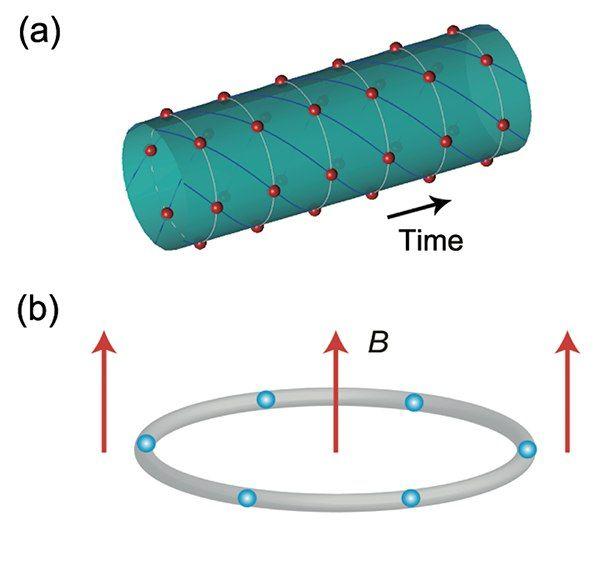 Учёные подтвердили существование «кристаллов времени» — фазового состояния вещества с нарушением временной симметрии