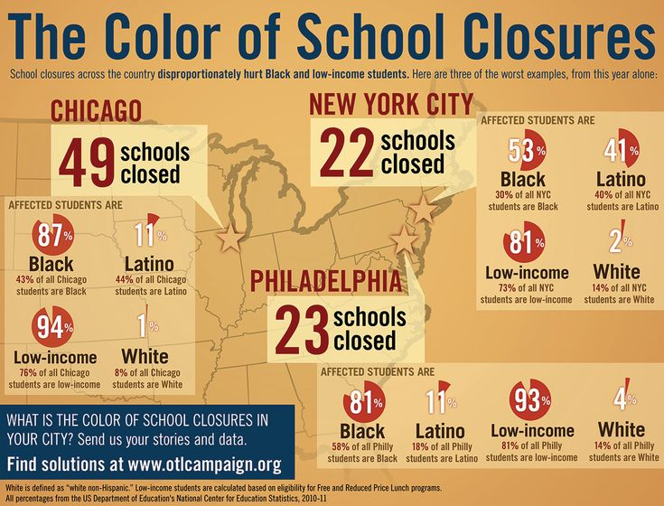 The Color of School Closures | National Opportunity to Learn Campaign | Education Reform for Equity and Opportunity
