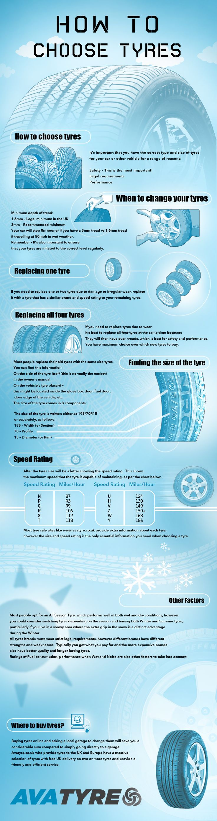 Shop online for the best deals in cheap car tyres UK  -  The infographic shows how easy it can be to get the best price tyres online.  Try Avatyre's easy to use website at http://avatyre.co.uk/ and see how much you could be saving.