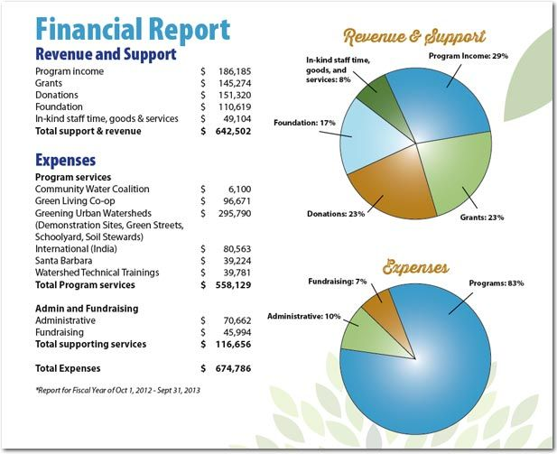 Watershed Management Group's 2013 financial report:  they do a LOT of good with limited funds!  They are rated a top non-profit by greatnonprofits.org