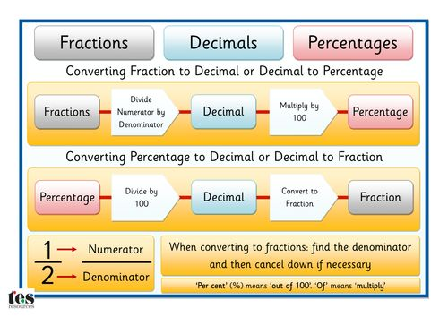 Fractions, Decimals and Percentages.pdf