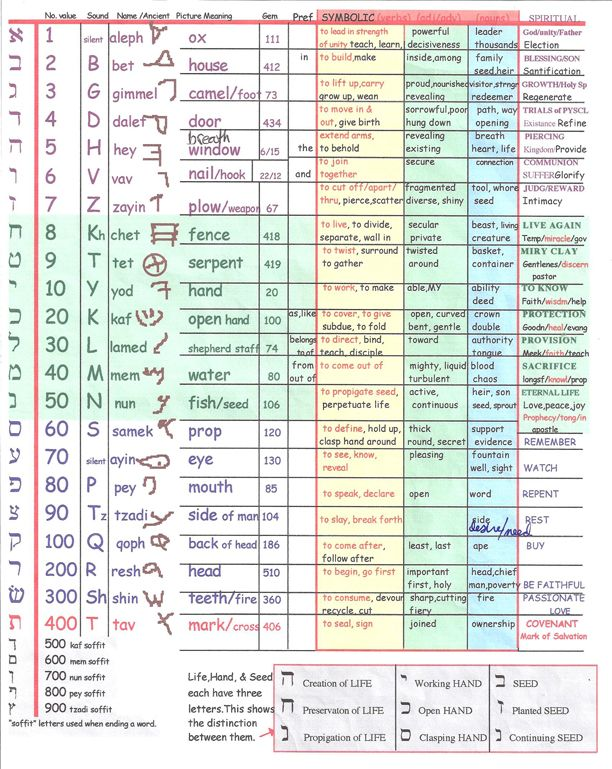Great Hebrew letter chart, including the meaning of each letter, and it's numeric value.