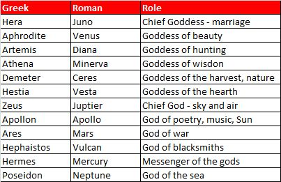 roman and greek gods Zeus (jupiter, in roman mythology): the king of all the gods (and father to many) and god of weather, law and fate  greek mythology does not just tell the stories of gods and goddesses, however .
