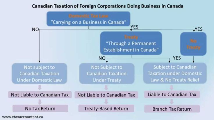 Corporate income tax tip Canada - If you carry on a business in Canada through a non-Canadian corporation, there are Canadian income tax implications that you need to consider.  For example, the non-Canadian corporation may have to comply with certain Canadian tax filing requirements and/or liable to Canadian taxes.  Visit www.etaxaccountant.ca or call Claudia Ku today at 416-417-1215 to find out how Claudia can help you.