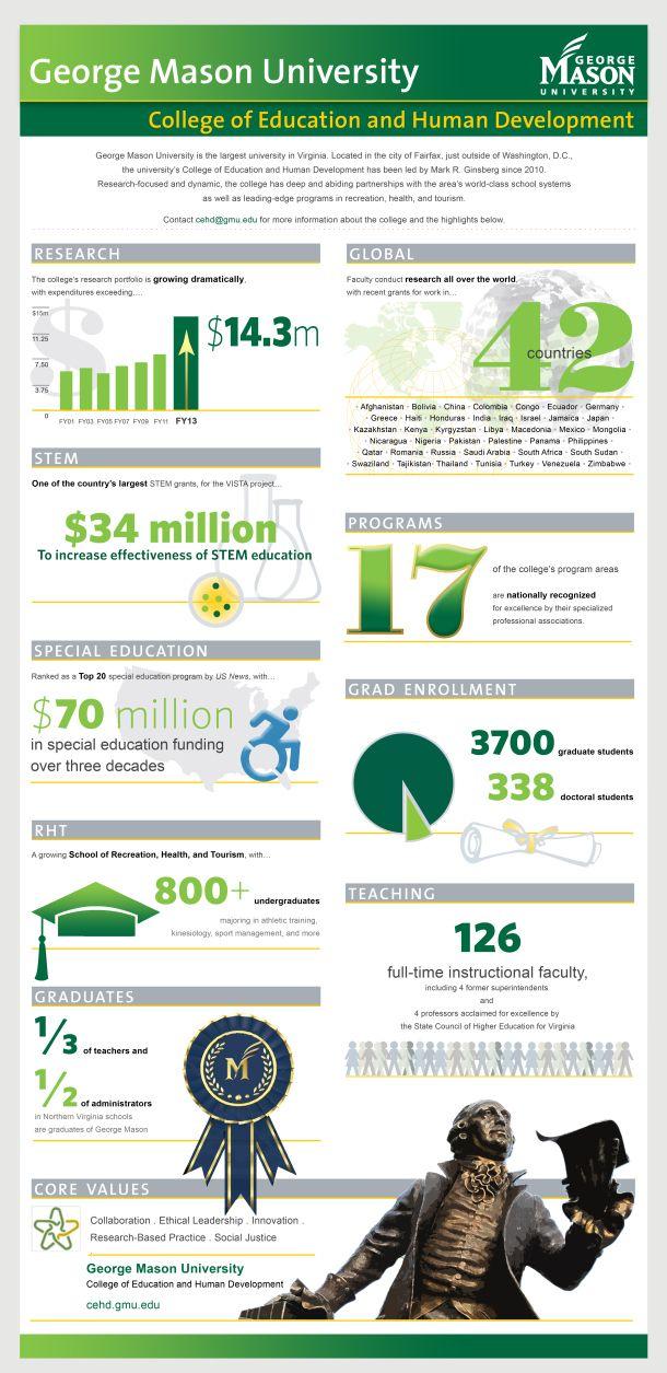 Like the use of modular grid - George Mason University [INFOGRAPHIC] #university #GeorgeMason