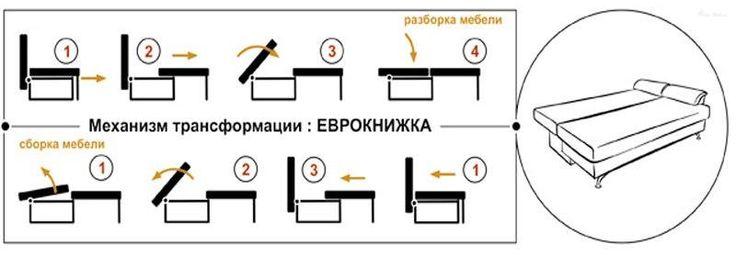 """ПЛЮСЫ механизма раскладывания """"еврокнижка"""" :  1. Использовать диван с таким элементом очень просто.  2. Срок службы его достаточен, чтобы не менять его до следующего ремонта.  3. Резиновые накладки или колесики сохраняют неприкосновенную целостность пола. 4. Кровать превращается в диван и обратно буквально по мановению руки. Спальное место идеально ровное.  5. Такие механизмы еврокнижек выдерживают очень большие нагрузки. Пружины не скрипят, что позволяет использовать эти диваны даже в домах…"""