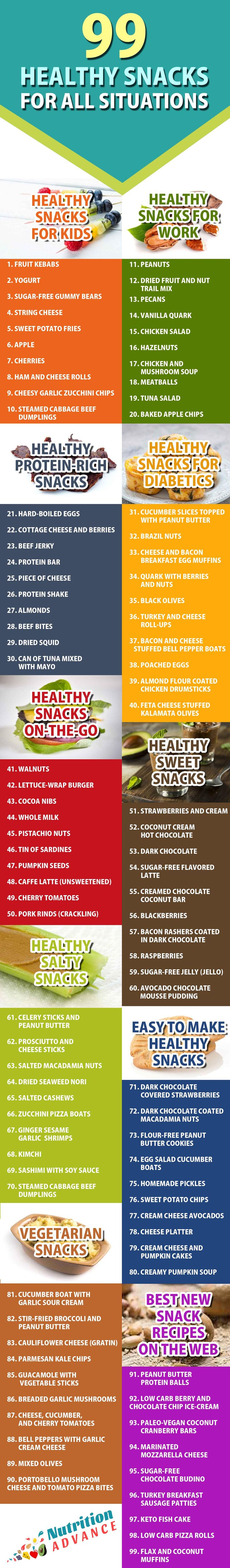 99 Healthy Snacks For All Occasions | Here are 99 low carb snacks that are sugar-free, contain on grains or oils, and are based around whole foods. The snacks are split into ten categories - healthy snacks for kids, snacks for work, vegetarian snacks, snacks on the go, snacks for diabetics, sweet snacks, salty snacks, protein-rich snacks, easy to make snacks, and the best new snack recipes online! Read the full article at: http://nutritionadvance.com/healthy-snacks