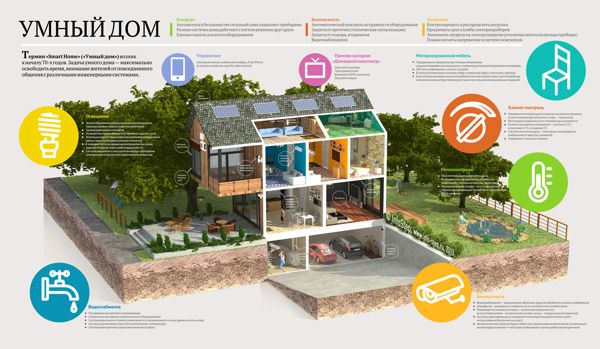 Smart home on Behance